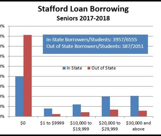 Graphic Showing Amount Of Stafford Debt For 2018 Msu Seniors
