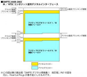 SMPTE 244M-2003図解