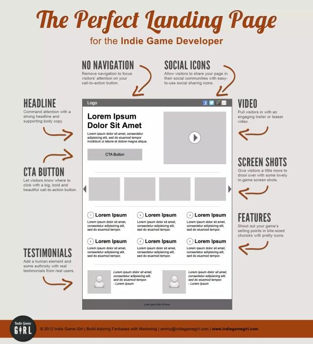la landing page perfetta