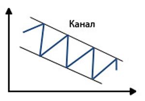 cum să construiești linii și canale de tendință