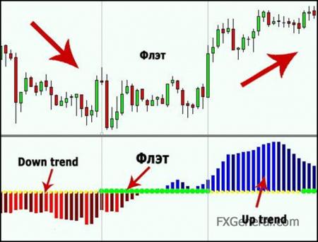 kereskedési trend és lapos