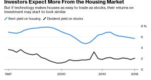 Investors Expect More From the Housing Market