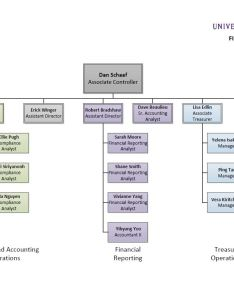 Organizational chart also financial reporting rh finance uw