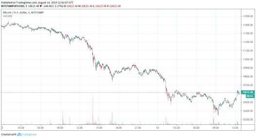 Bitcoin turned down and fell by almost 7% to 10,563 USD ...