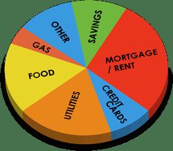 Budgeting for Personal Financial Management | FinancebyKD.com