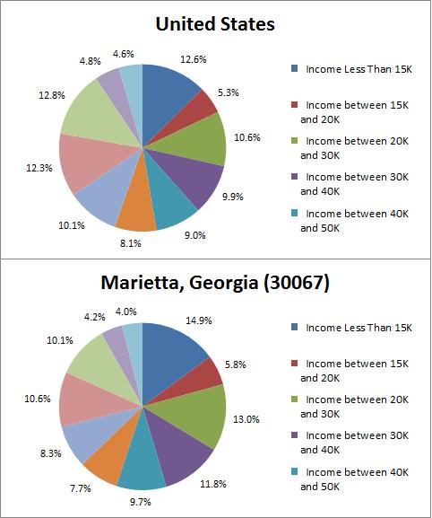 Comparison of Income.png