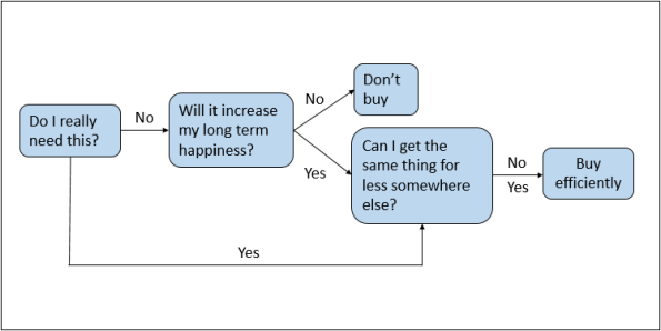 Clever buying thought process