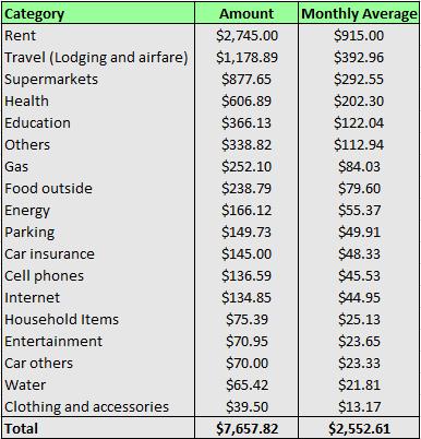 Q1 2016 expenses