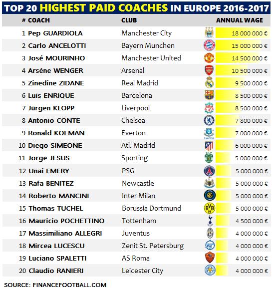 top salários dos treinadores na europa