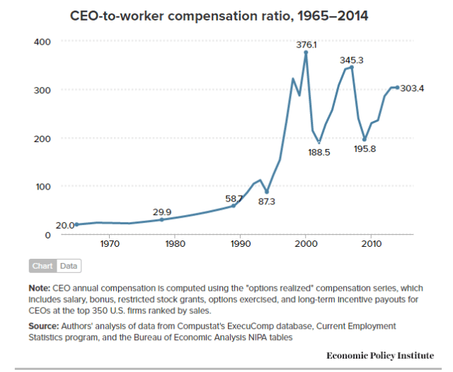 ceo-to-worker