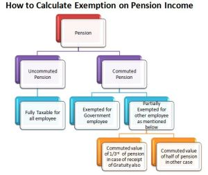 Exemption on Pension Income