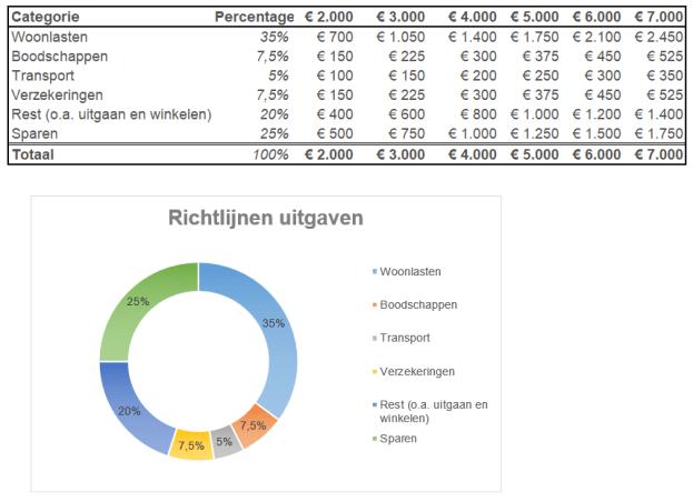richtlijnen voor uitgaven tabel