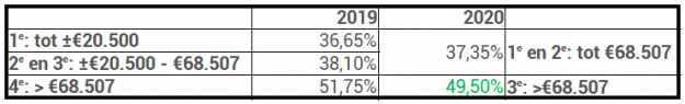 Inkomstenbelasting 2019 2020 belastingschijven