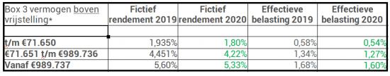 box 3 2019 en 2020 bedragen percentages
