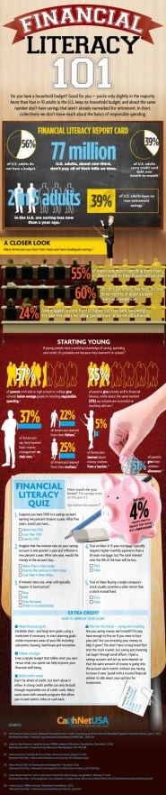 Infographic - Financial Literacy