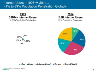 Chart - Internet Users Global Penetration