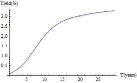 Fig. 1.6 CIR Bond Process with a Delayed Jump-start.