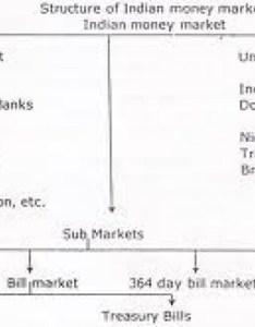 also financial markets financeshastra rh wordpress
