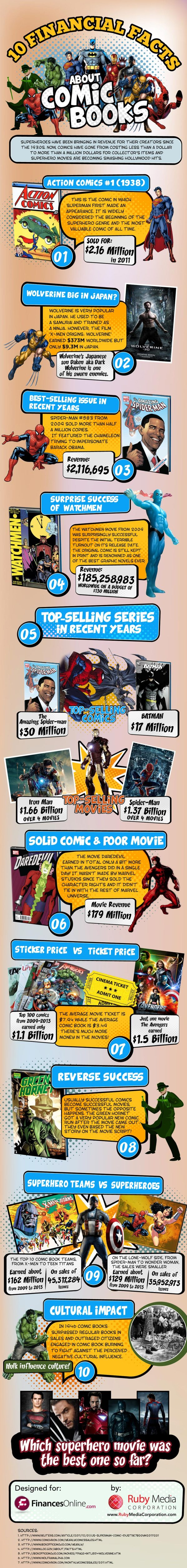 10 Financial Facts About The Comic Book Industry