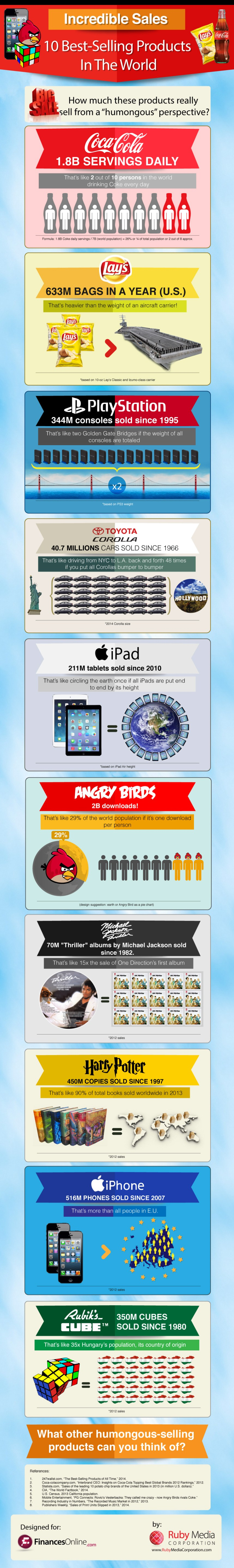 Comparison of World's Best-selling Products: Angry Birds Is A Game With Insance Sale Figures