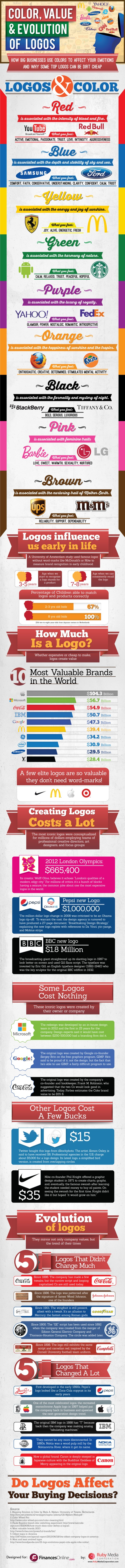 Big Business Logos: How Companies Like Pepsi or Google Use The Power Of Logos