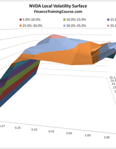 Figure local volatility surface in excel  final results also constructing surfaces lesson five rh financetrainingcourse