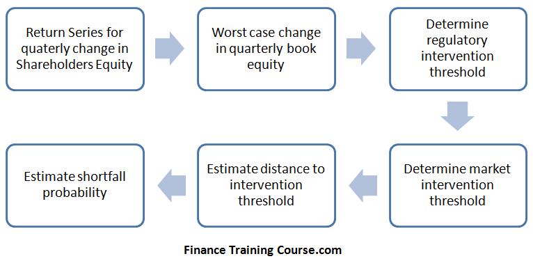 EconomicCapital-ModelFlow