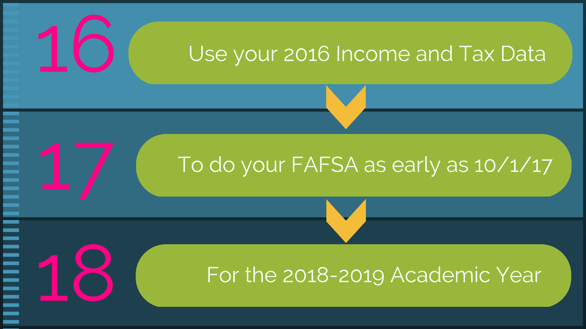 Fafsa Changes For Financialaid Unm