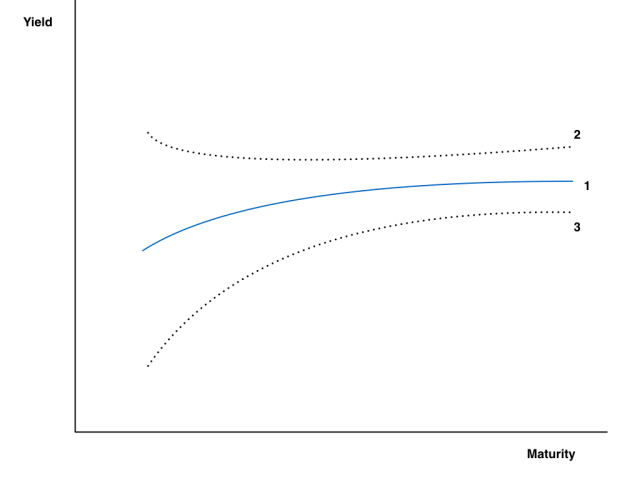 Curve_Movement_Normal.001