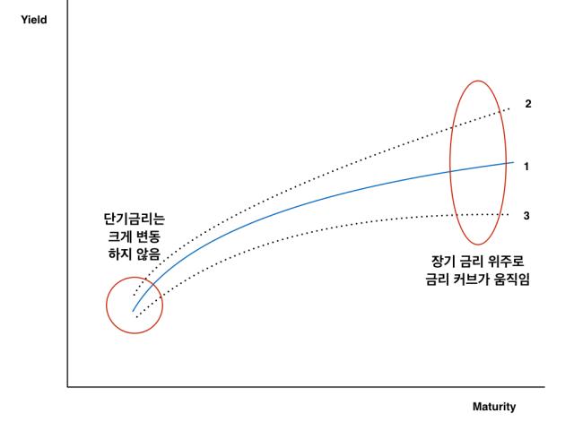 Curve_Movement_Recent.001