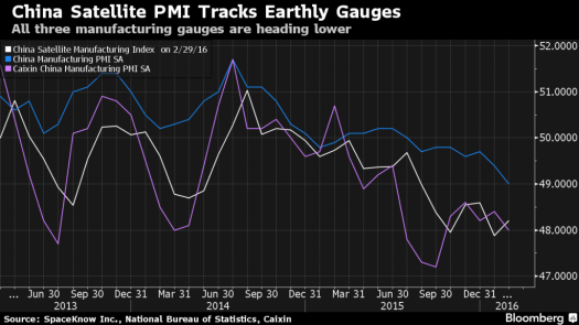 china_satellite_manufacturing_index