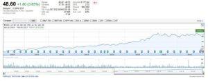 TSX: BAM.a - stock price chart