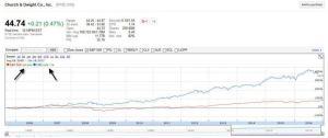 CHD vs S&P 500