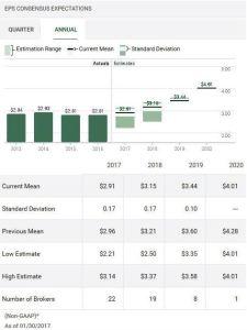 Source: TD WebBroker - CL Annual Earnings Estimates