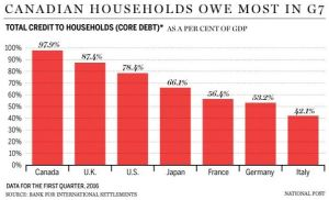 Canadian Households Owe the Most in G7