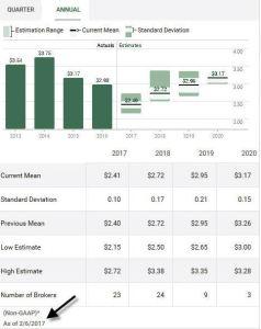 Source: TD WebBroker – EMR Annual EPS estimates