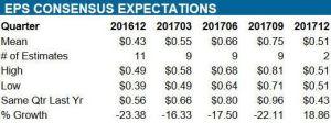 Source: ValuEngine – EMR Quarterly EPS estimates