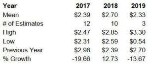 Source: ValuEngine – EMR Annual EPS estimates