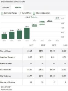 Source: TD WebBroker – HSY Annual EPS estimates
