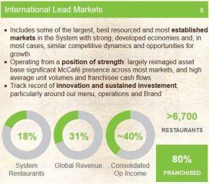 International Lead Markets