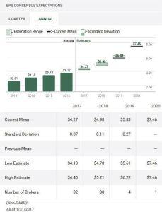 Source: TD Bank WebBroker - MA EPS Concensus Expectations