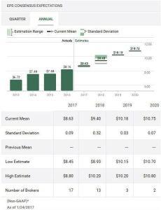 Source: TD WebBroker - 3M Annual EPS Estimates