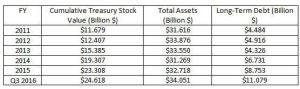 Source: Morningstar - 3M Treasury Share History
