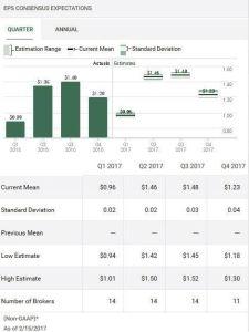 Source: TD WebBroker PEP Projected Quarterly 2017 EPS