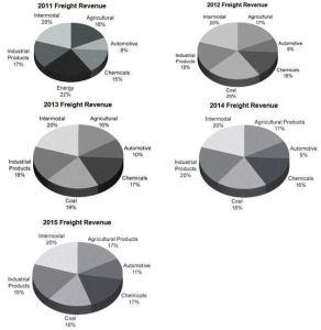 UNP Freight Revenue 2011 - 2015