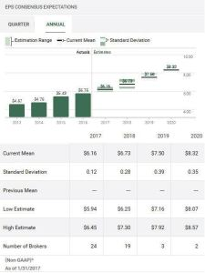 Source: TD WebBroker - UPS Annual Earnings Estimates