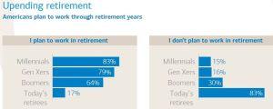 Upending Retirement