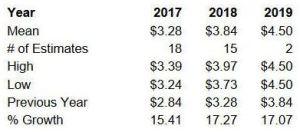 Source: ValuEngine – V Annual EPS estimates