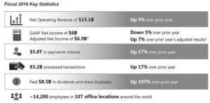 VISA Fiscal 2016 Key Statistics