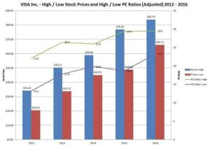 VISA High/Low Stock Prices and High/Low PE Ratios (Adjusted) 2012 - 2016